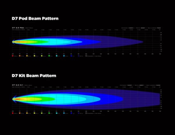 DENALI D7 LED lights kit beam pattern
